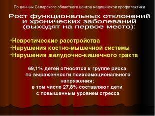 По данным Самарского областного центра медицинской профилактики Невротические