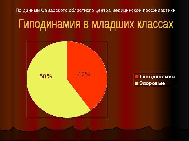 По данным Самарского областного центра медицинской профилактики 60% 40%