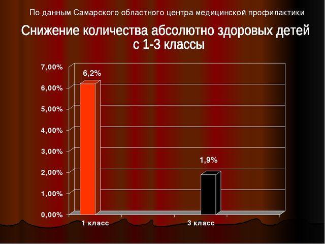 По данным Самарского областного центра медицинской профилактики 6,2% 1,9%