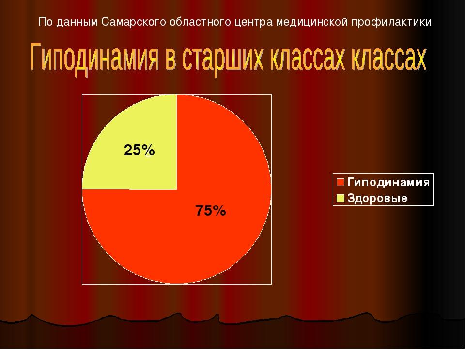 По данным Самарского областного центра медицинской профилактики 5 25% 75%