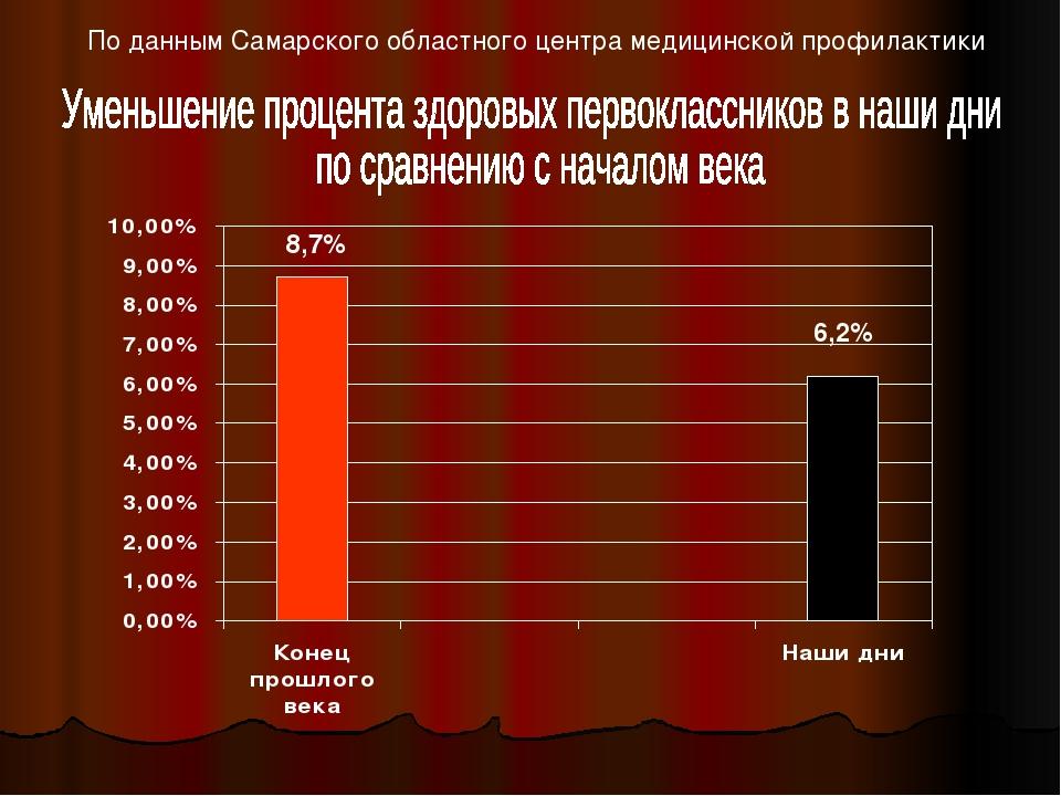 По данным Самарского областного центра медицинской профилактики 8,7% 6,2%