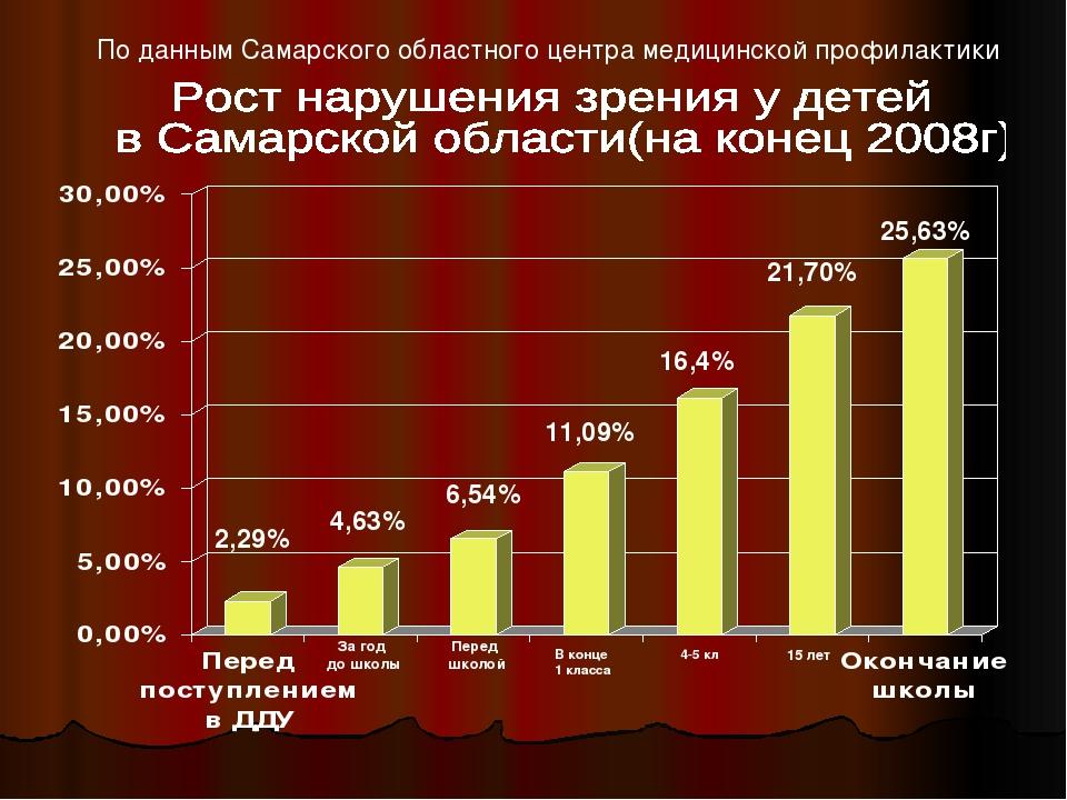 По данным Самарского областного центра медицинской профилактики За год до шко...