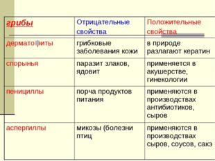 грибыОтрицательные свойстваПоложительные свойства дерматофиты грибковые з