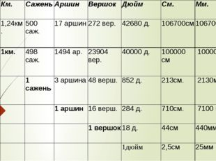 Верста Км. Сажень Аршин Вершок Дюйм См. Мм. 1 верста 1,24км. 500 саж. 17 арш