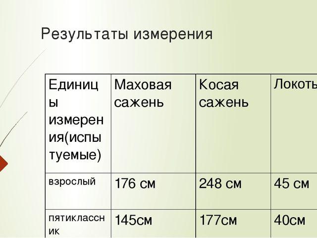 Результаты измерения Единицы измерения(испытуемые) Маховая сажень Косая сажен...