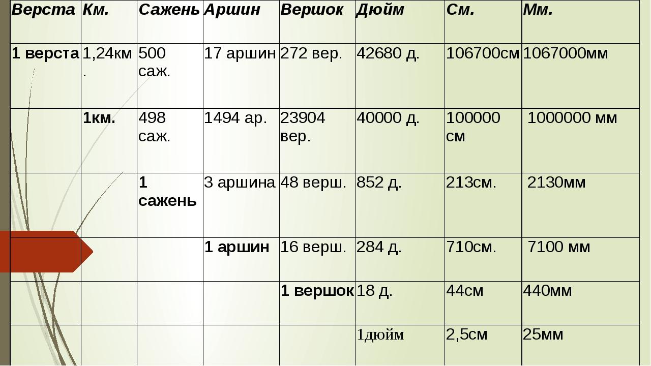 Верста Км. Сажень Аршин Вершок Дюйм См. Мм. 1 верста 1,24км. 500 саж. 17 арш...