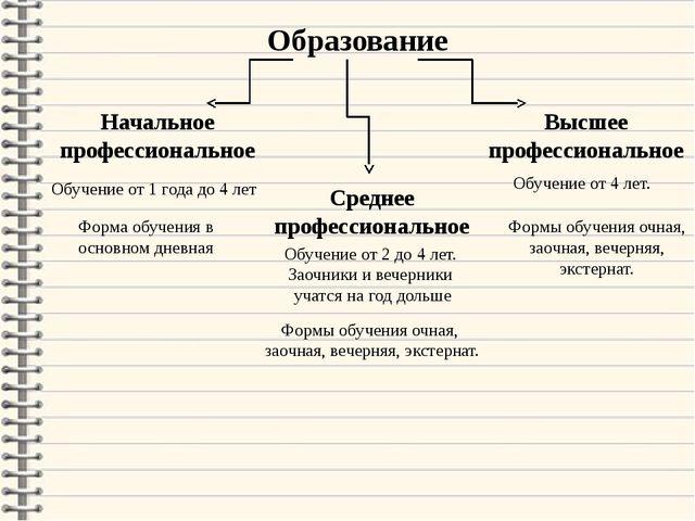 Образование Начальное профессиональное Среднее профессиональное Высшее профес...
