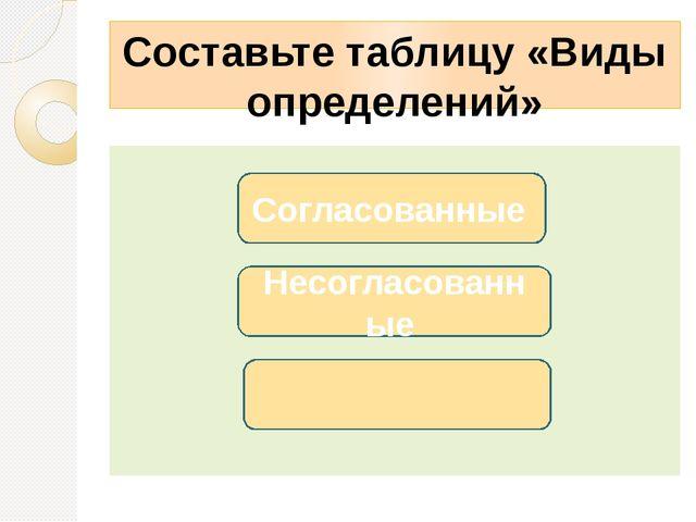 Составьте таблицу «Виды определений» Несогласованные Согласованные