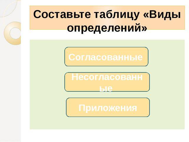 Составьте таблицу «Виды определений» Несогласованные Согласованные Приложения
