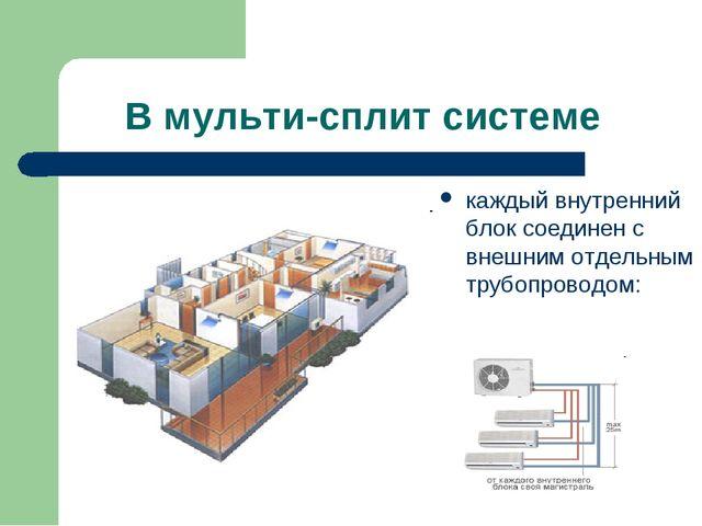 В мульти-сплит системе каждый внутренний блок соединен с внешним отдельным тр...
