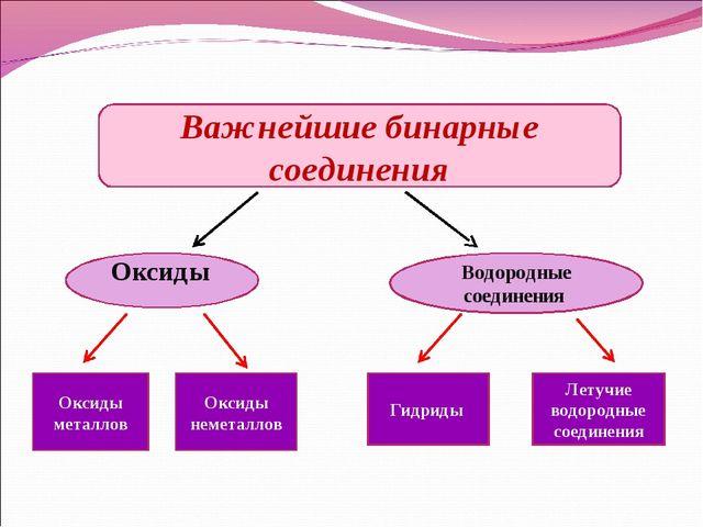 Важнейшие бинарные соединения Оксиды  Водородные соединения Оксиды металлов...