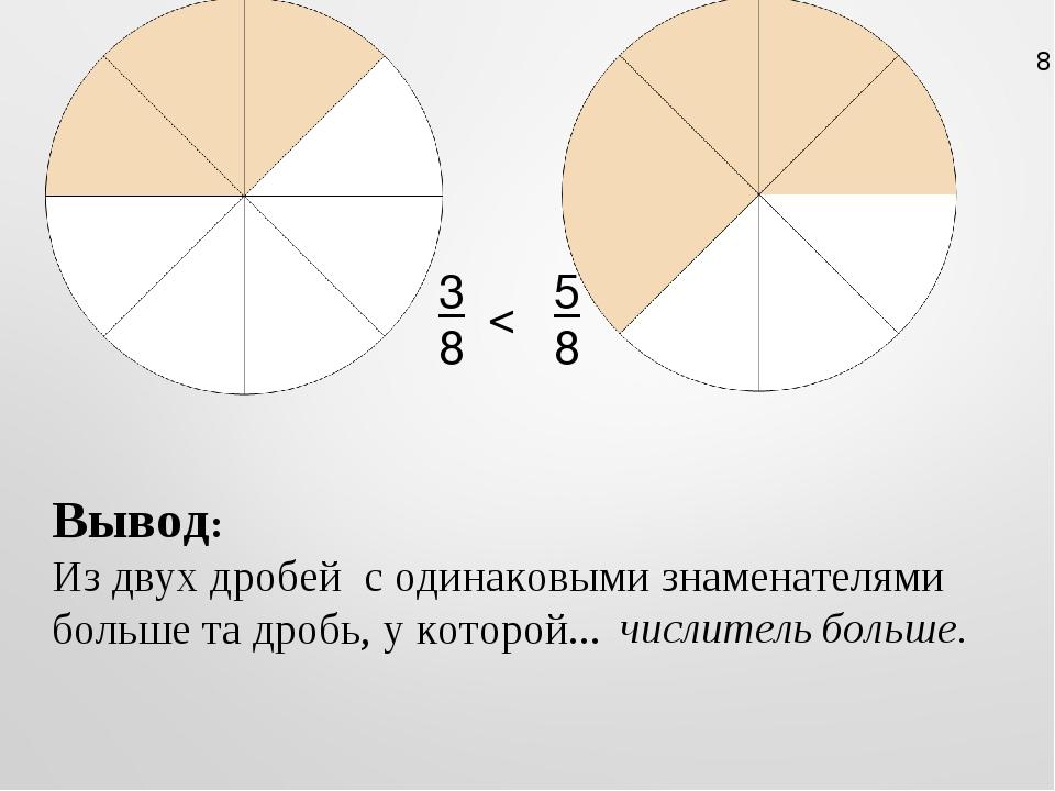 3 8 5 8 < Вывод: Из двух дробей с одинаковыми знаменателями больше та дробь,...