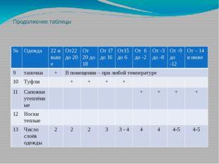 Продолжение таблицы № Одежда 22 и выше От22 до 20 От 20 до 18 От 17 до 16 От1
