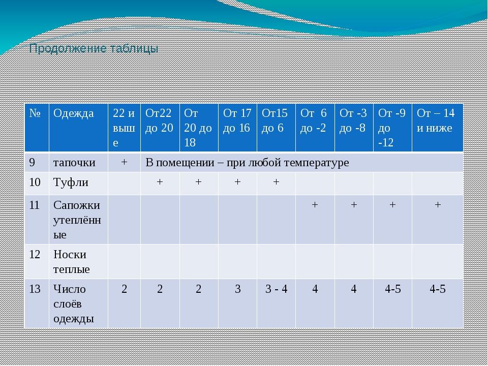 Продолжение таблицы № Одежда 22 и выше От22 до 20 От 20 до 18 От 17 до 16 От1...