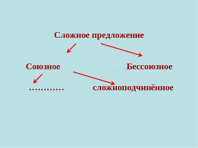 Сложное предложение  Союзное Бессоюзное  ………… сложноподчинённое