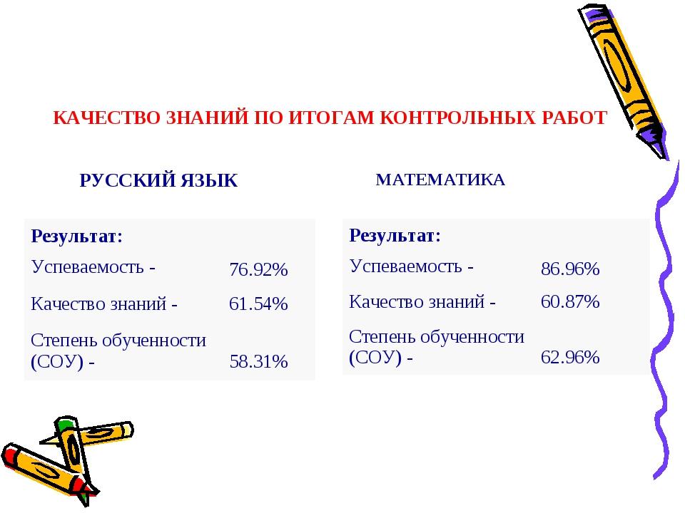 КАЧЕСТВО ЗНАНИЙ ПО ИТОГАМ КОНТРОЛЬНЫХ РАБОТ РУССКИЙ ЯЗЫК МАТЕМАТИКА Результа...