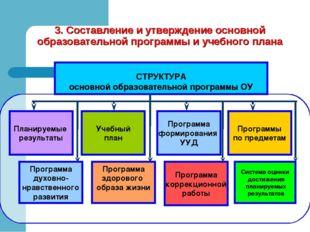 СТРУКТУРА основной образовательной программы ОУ Учебный план Программа форми