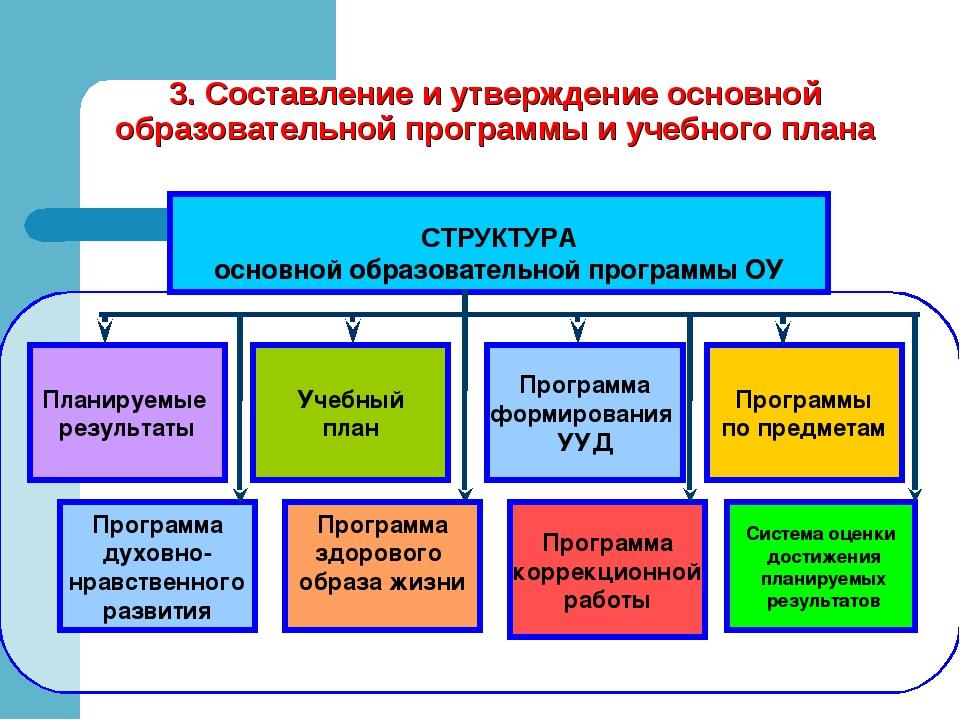 СТРУКТУРА основной образовательной программы ОУ Учебный план Программа форми...