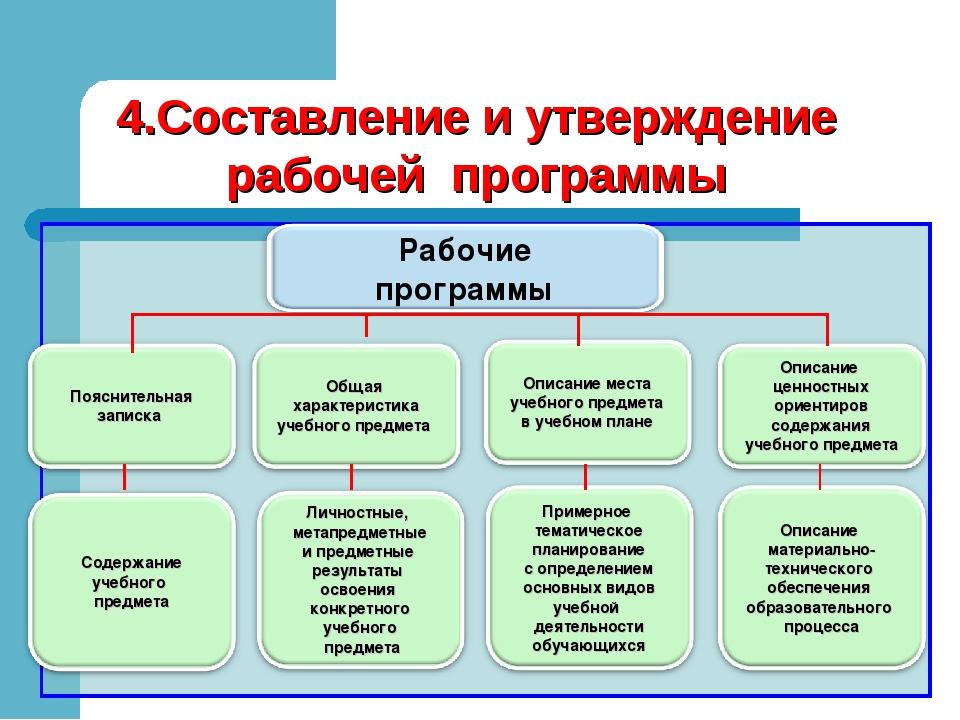 4.Составление и утверждение рабочей программы