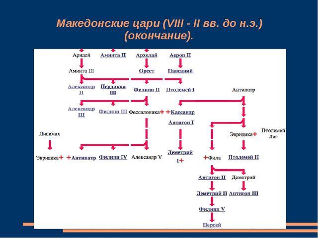 Македонские цари (VIII - II вв. до н.э.) (окончание).