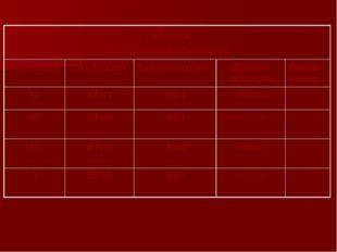 Таблица Соединения проводок Проводник Откуда идёт Куда поступает Данные прово