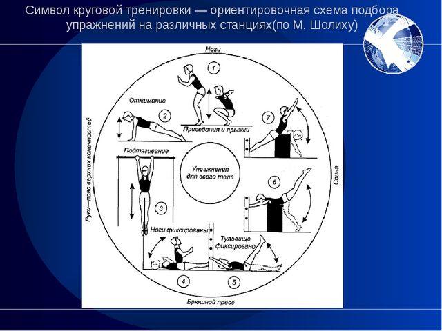 Символ круговой тренировки— ориентировочная схема подбора упражнений на разл...