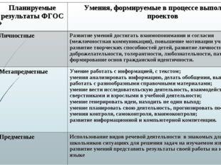 Планируемые результаты ФГОСУмения, формируемые в процессе выполнения проекто