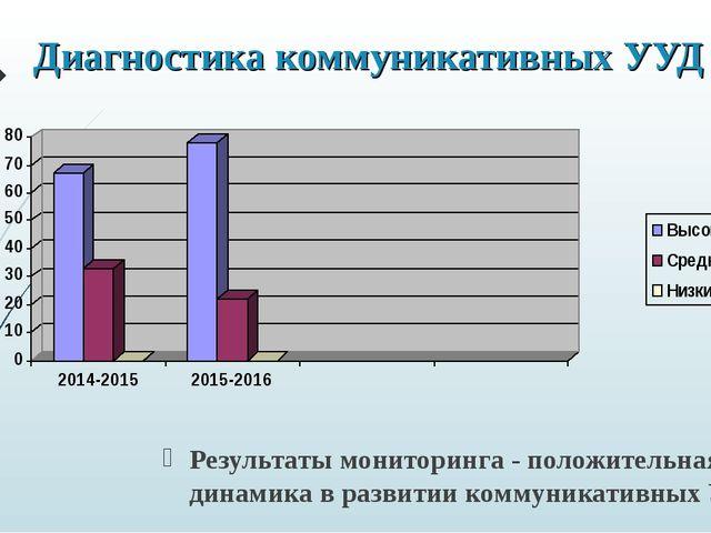 Диагностика коммуникативных УУД Результаты мониторинга - положительная динами...