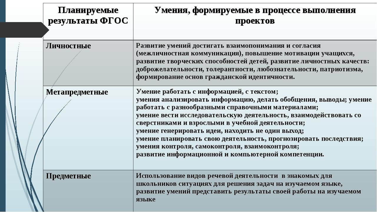 Планируемые результаты ФГОСУмения, формируемые в процессе выполнения проекто...