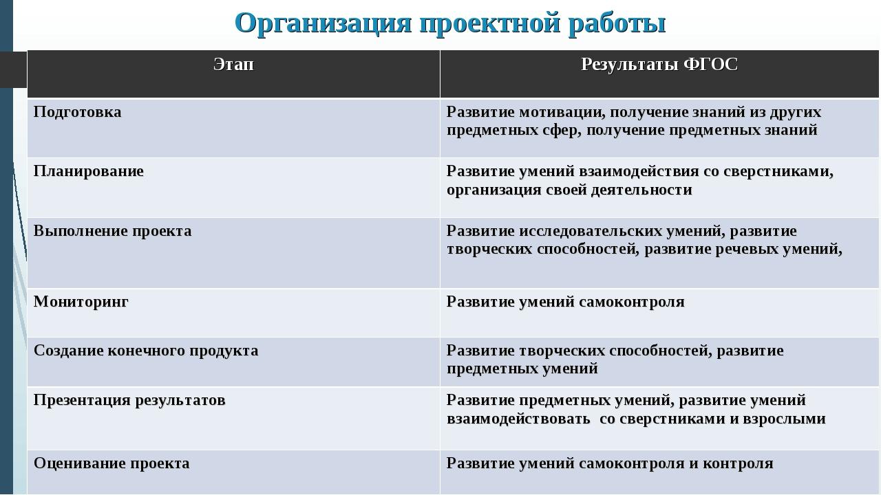 Организация проектной работы