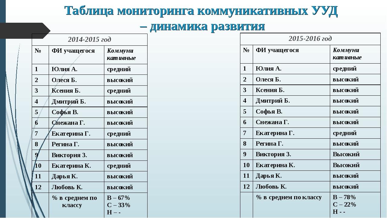 Таблица мониторинга коммуникативных УУД – динамика развития