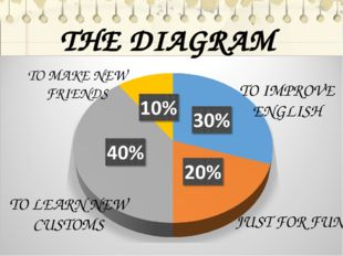 THE DIAGRAM TO IMPROVE ENGLISH JUST FOR FUN TO MAKE NEW FRIENDS TO LEARN NEW