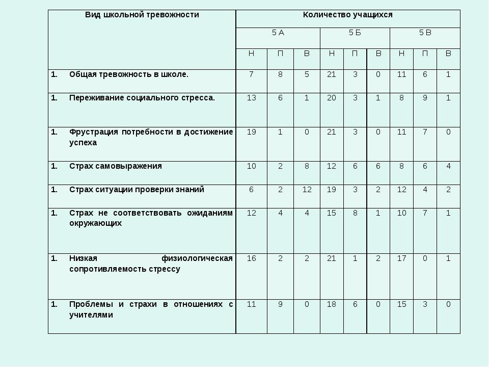 Вид школьной тревожностиКоличество учащихся 5 А5 Б5 В НПВНПВНПВ...