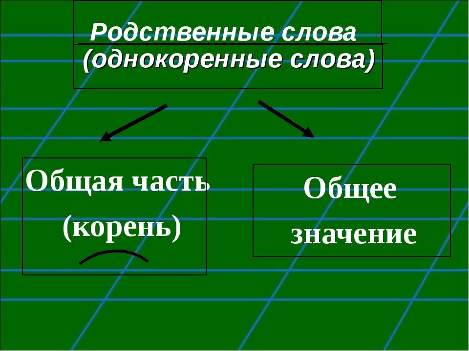 Родственные слова Общая часть (корень) Общее значение (однокоренные слова)