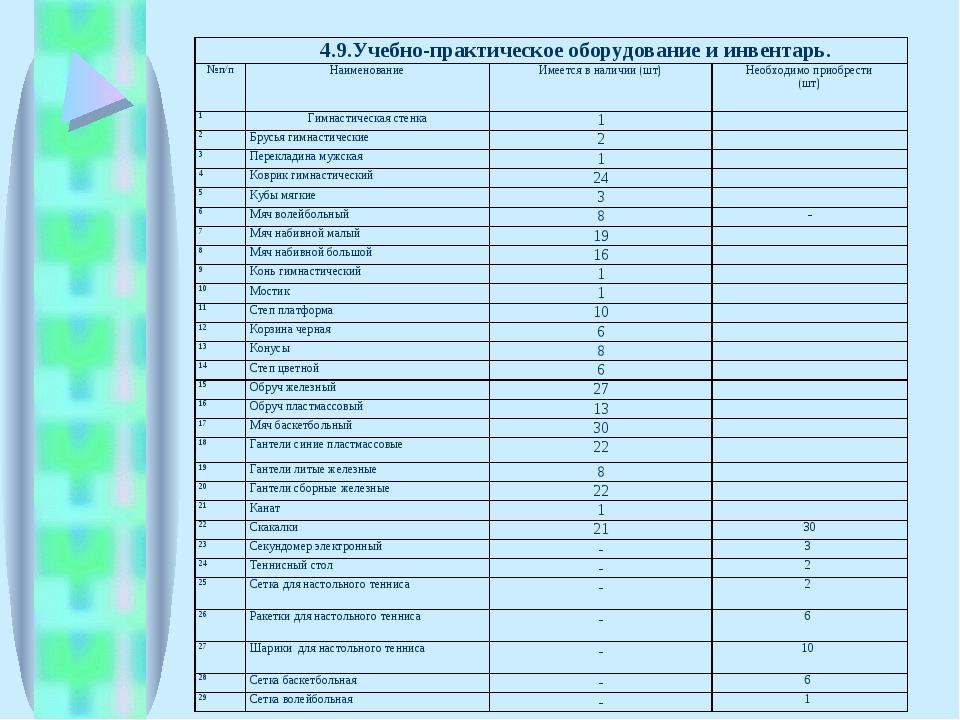 4.9.Учебно-практическое оборудование и инвентарь. № п/пНаименованиеИмеется...
