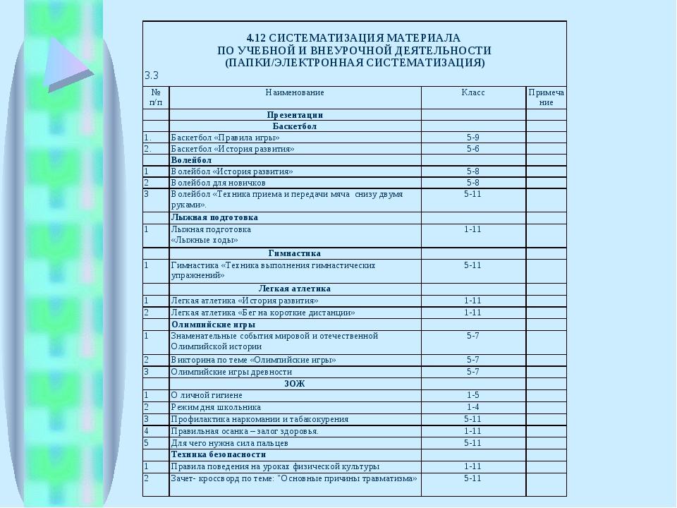 4.12 СИСТЕМАТИЗАЦИЯ МАТЕРИАЛА ПО УЧЕБНОЙ И ВНЕУРОЧНОЙ ДЕЯТЕЛЬНОСТИ (ПАПКИ/ЭЛ...