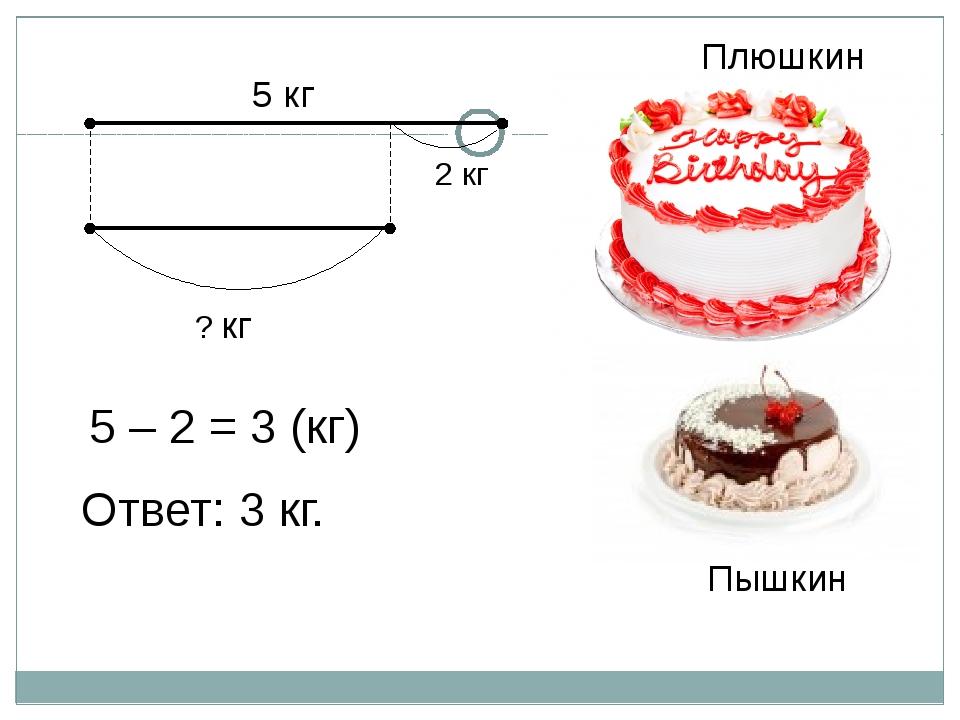 5 кг Плюшкин Пышкин 2 кг 5 – 2 = 3 (кг) Ответ: 3 кг. ? кг