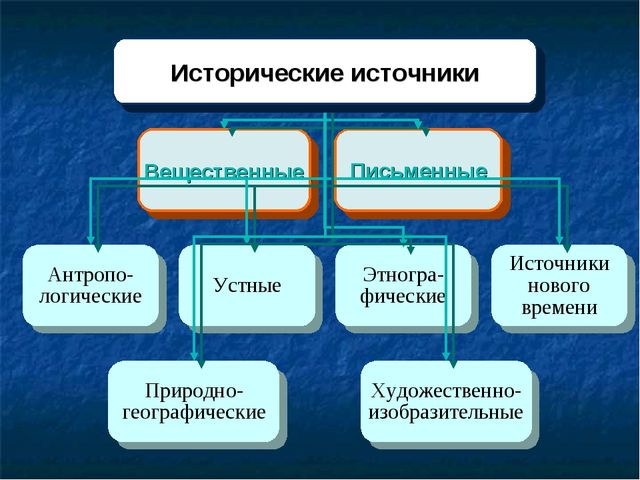 Вещественные Письменные Устные Этногра-фические Источники нового времени Прир...