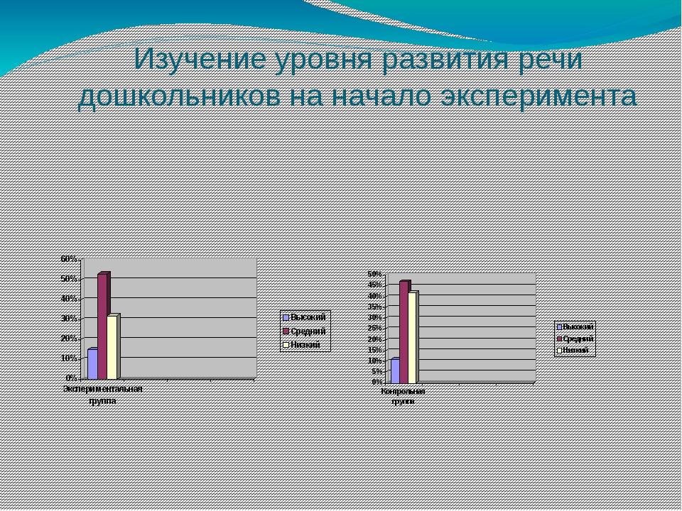 Изучение уровня развития речи дошкольников на начало эксперимента