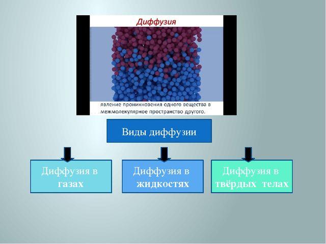 Виды диффузии Диффузия в газах Диффузия в жидкостях Диффузия в твёрдых телах