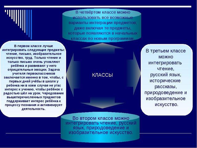 КЛАССЫ Во втором классе можно интегрировать чтение, русский язык, природоведе...