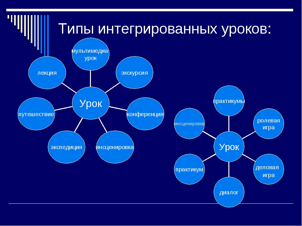 Типы интегрированных уроков:
