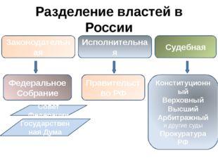 Разделение властей в России Законодательная Исполнительная Судебная Федеральн