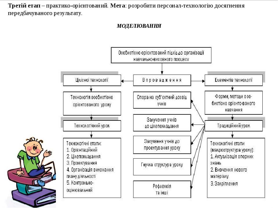 Третій етап – практико-орієнтований. Мета: розробити персонал-технологію дося...