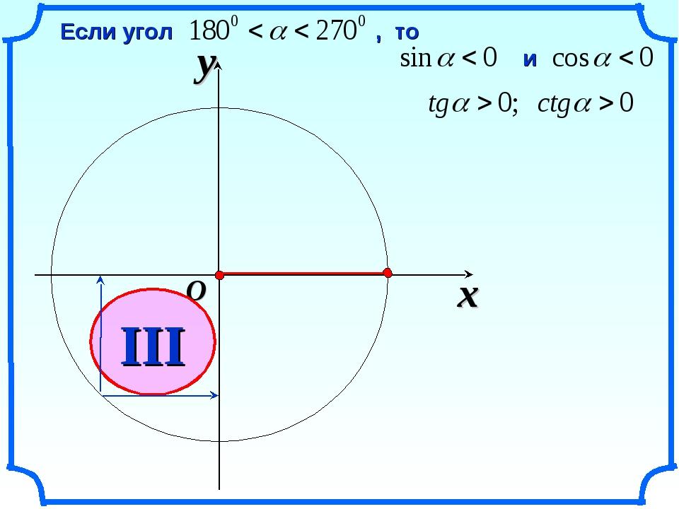 x y O III