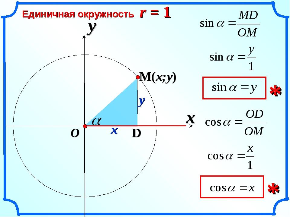 x Единичная окружность r = 1 y O x y