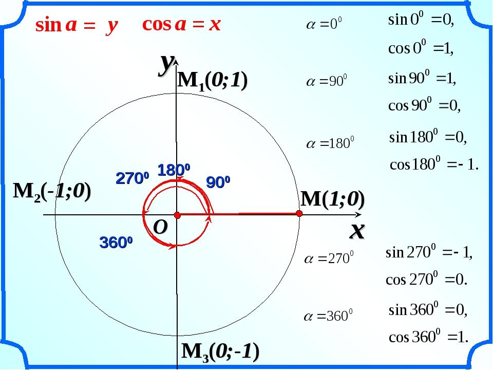 M(1;0) x y O M1(0;1) M2(-1;0) M3(0;-1)