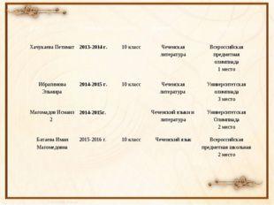 Ф.И.О. Учебный год Класс Предмет Место  ХачукаеваПетимат 2013-2014 г. 10 кла