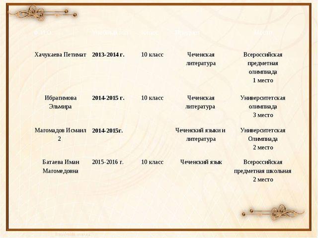 Ф.И.О. Учебный год Класс Предмет Место  ХачукаеваПетимат 2013-2014 г. 10 кла...
