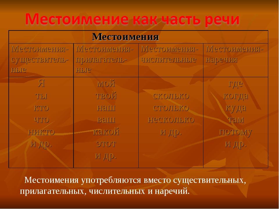 Местоимения употребляются вместо существительных, прилагательных, числительн...
